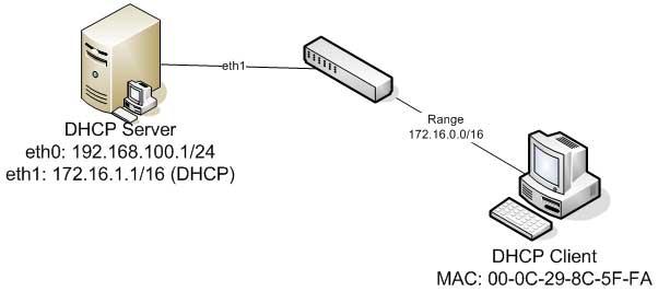 basic-dhcp-configuration